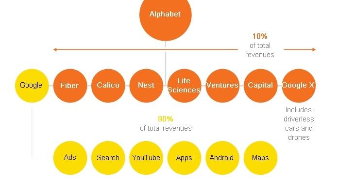 Стоимость компании гугл форекс милоннеры